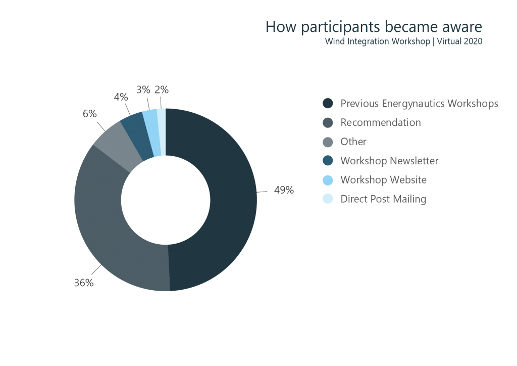 Figure 4: How participants became aware of the Wind Workshop