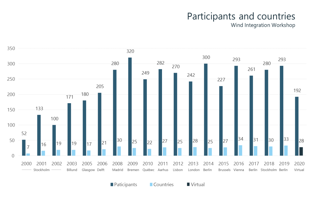 Figure 1: Number of participants and participating countries of each wind workshop