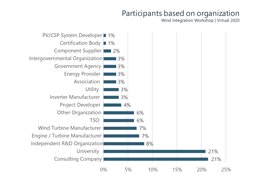 Figure 3: Structure of participants based on organization type at the Wind Workshop